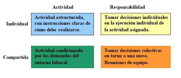 Trabajo en equipo, un método que aprenderás a través de Master MBA de Valencia gracias a la aplicación de técnicas