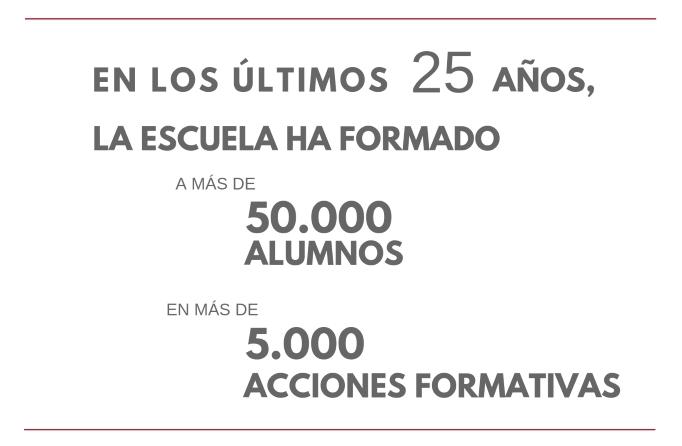 Acciones formativas de la Escuela Lluís Vives