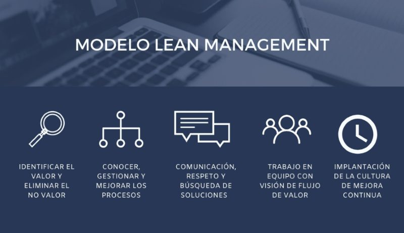 Infografía método Lean Management