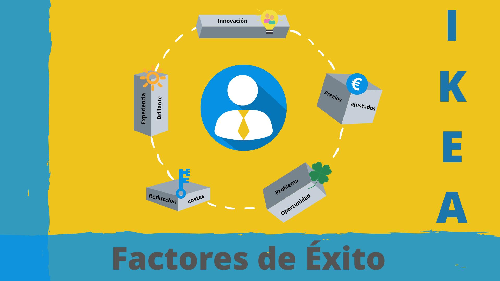 5 Factores de Éxito IKEA