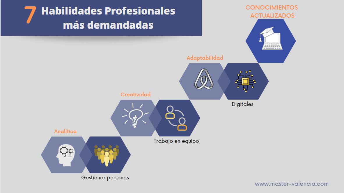 7 Habilidades profesionales más demandadas