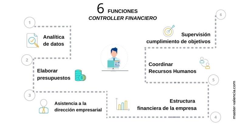 Funciones Controller Financiero Empresa