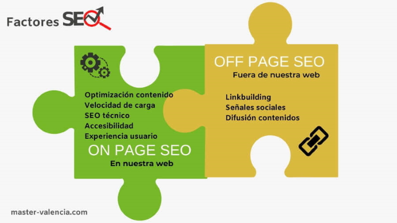 Factores SEO On Page y SEo Off Page